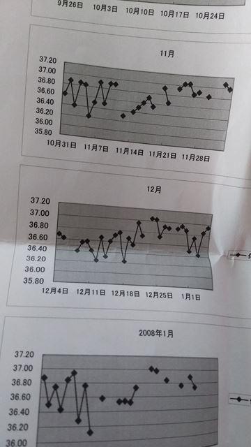 ガタガタの基礎体温。この頃本当に日常生活が辛かったです。