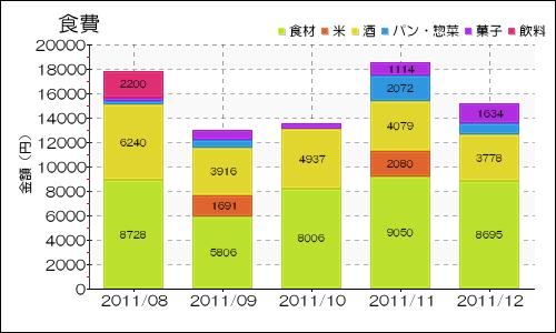 shokuhi_20111225221317.png